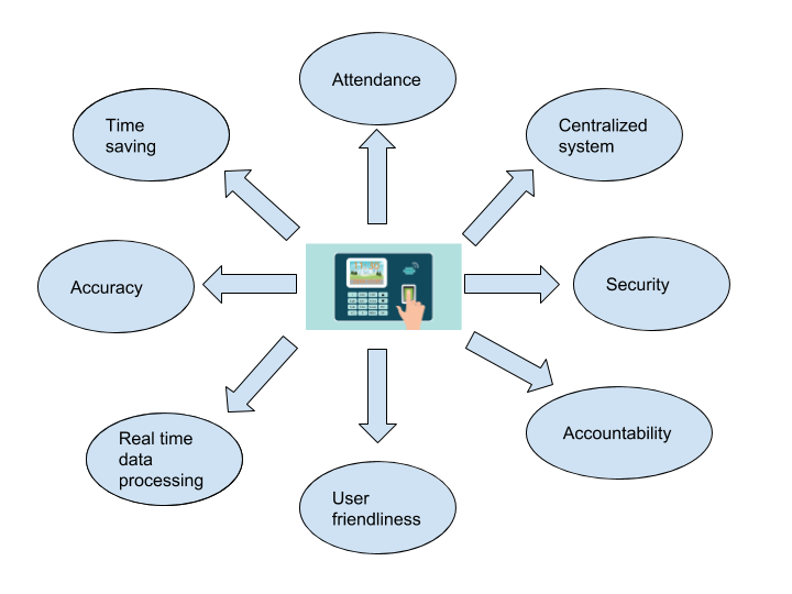 Impact of Biometric Attendance System on Educational Institutes
